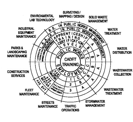 career-wheel